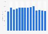 Novartis' number of full-time employees 2009-2018