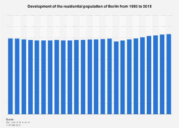 Residential population of Berlin 1995-2017