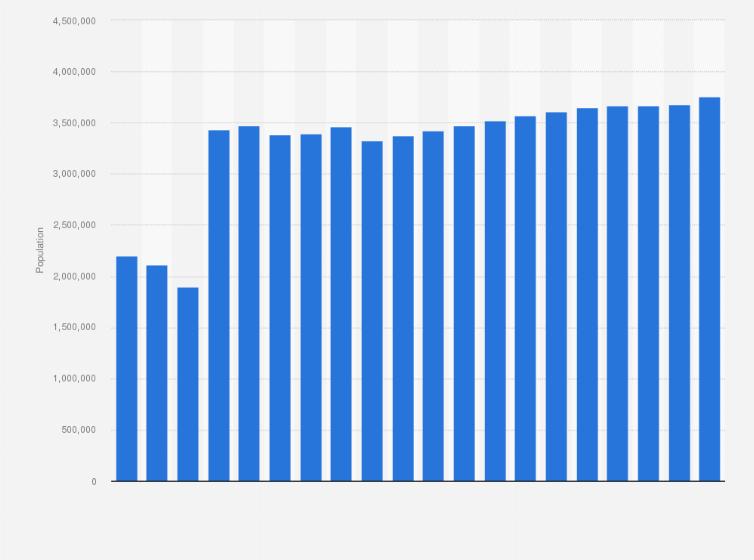 statistik single berlin