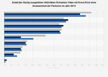 Umfrage zu Aktivitäten der Väter mit ihrem Kind in der Schweiz 2015