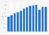 Número de empleados de Inditex 2010-2017