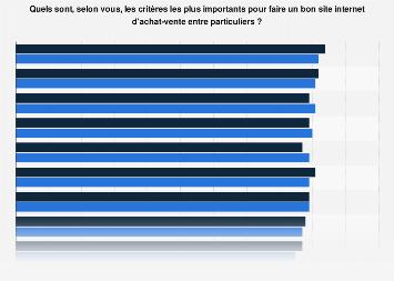 Critères pour une bonne plateforme C2C selon les acheteurs et vendeurs en France 2014