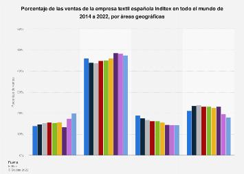 Porcentaje de ventas de Inditex en el mundo por área geográfica 2014-2018