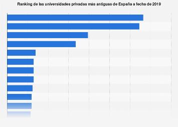 Universidades privadas con más años de antigüedad en España en 2019