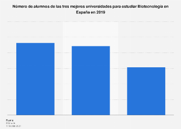 Alumnado de las mejores universidades para estudiar Biotecnología en España 2019