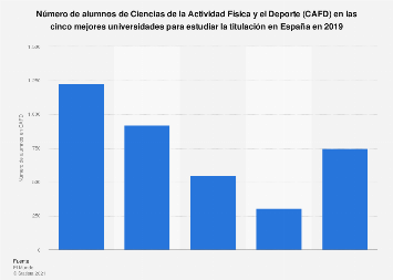 CAFD: número de alumnos en las cinco mejores universidades España 2019
