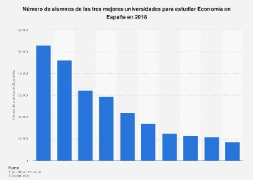 Alumnado de las mejores universidades para estudiar Economía en España 2018