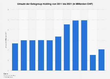 Umsatz der Gategroup Holding bis 2018