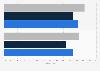 Umfrage zum Fleischeinkauf in Österreich in den Jahren 2012 und 2015