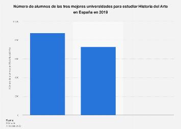 Alumnado de las mejores universidades para estudiar Historia del Arte en España 2019