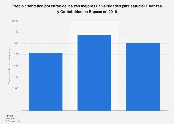 Coste por curso de las mejores universidades de Finanzas y Contabilidad España 2019