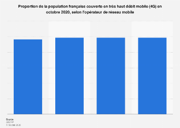 Couverture 4G en part de la population couverte par opérateur en France 2017