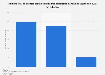 Banca online: clientes digitales de los principales bancos españoles en 2017