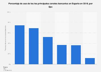 Porcentaje de uso de los canales bancarios por tipo España en 2017
