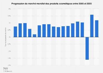 Croissance du marché cosmétique mondial 2005-2017