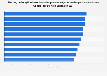 Apps gratuitas de banca online mejor valoradas por los internautas en España 2017
