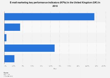 E-mail marketing KPIs in the United Kingdom (UK) 2017