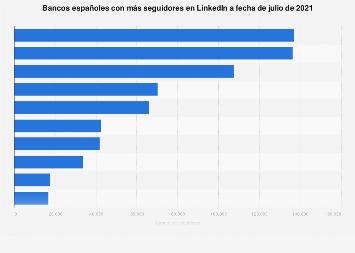 Bancos españoles: número de seguidores en LinkedIn en España a marzo de 2018