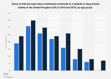 UK: share of users posting comments on websites or blogs 2014-2015, by age group