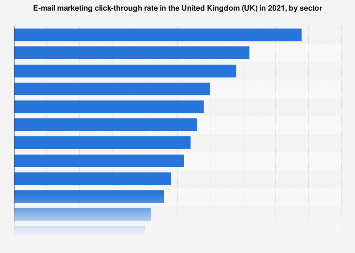 E-mail marketing click-through rate in the United Kingdom (UK) 2017, by sector