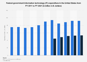 U.S. federal government IT expenditure 2011-2020