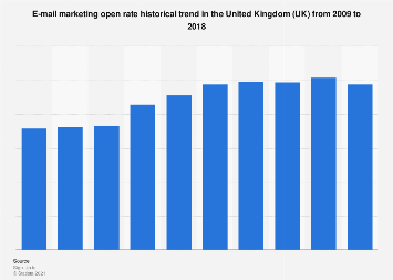 E-mail marketing open rate trend in the United Kingdom (UK) 2009-2017