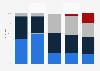 Umfrage zu digitalen Vertriebsformen der Tageszeitung in der Schweiz 2015
