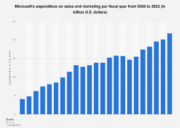 Microsoft's yearly sales and marketing spending 2000-2017