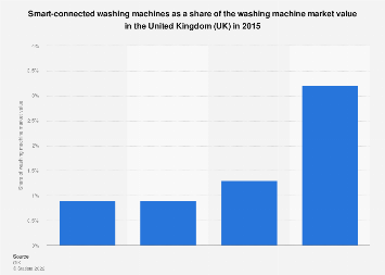 Smart washing machines as a share of washing machine market in the UK in 2015