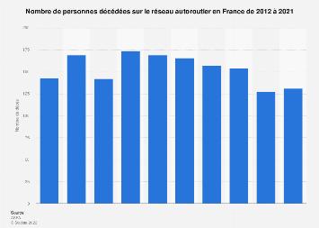 Nombre de décès sur autoroute en France 2012-2017