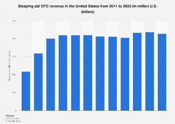 OTC revenue of sleeping aid in the U.S. 2011-2017