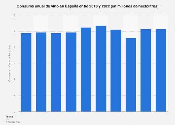 Consumo anual de vino en España 2013-2017