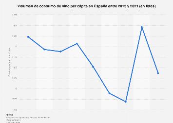 Consumo per cápita de vino en España 2010-2015