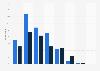 UK: sending & receiving Twitter updates weekly via mobile 2014-2015, by age group