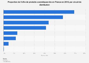 Ventilation de l'offre de cosmétiques bio par circuit de distribution en France 2016