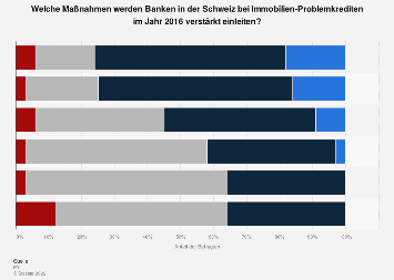 Umfrage zu Maßnahmen von Banken bei Immobilien-Problemkrediten in der Schweiz 2016