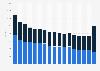 Nombre de salariés de l'industrie du vélo France 2000-2016, par secteur