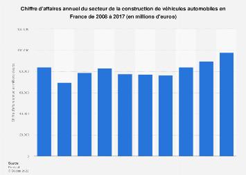 Construction de véhicules automobiles: chiffre d'affaires en France 2008-2017