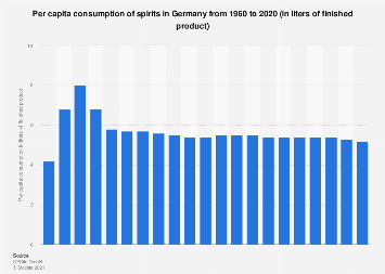 Per capita consumption of spirits in Germany 1960-2016