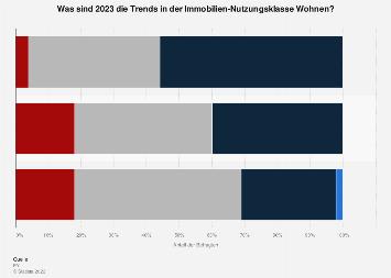 Umfrage zu den Trends der Immobilien-Nutzungsklasse Wohnen in der Schweiz 2019