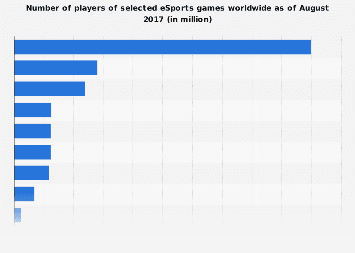 Number of eSports games players worldwide 2017