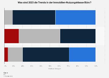 Umfrage zu den Top-Trends der Immobilien-Nutzungsklasse Büro in der Schweiz 2018