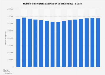 Empresas registradas en España 2007-2018