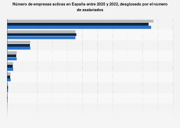 Empresas registradas en España 2018, por número de empleados