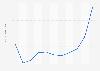 Bénéfice net par action du groupe français Sanofi 2012-2018