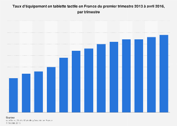 Tablettes tactiles : part d'utilisateurs parmi la population française 2013-2016