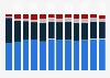 Répartition des utilisateurs de tablette en France 2013-2016, par OS