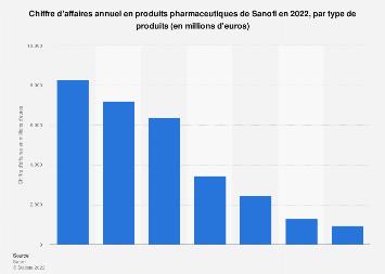 Chiffre d'affaires en pharmacie du groupe français par produit Sanofi 2017
