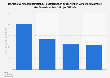 Mieten für Büroflächen in ausgewählten Wirtschaftsräumen in der Schweiz 2018