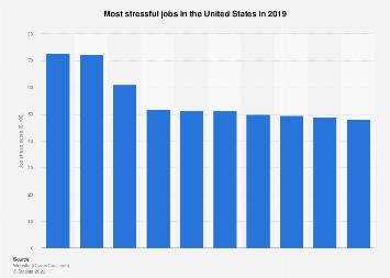 Most stressful jobs in the U.S. 2018